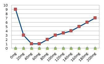 ZRT Chart: Topical Testosterone Dose vs Symptom Severity VAS 1-10 in Men
